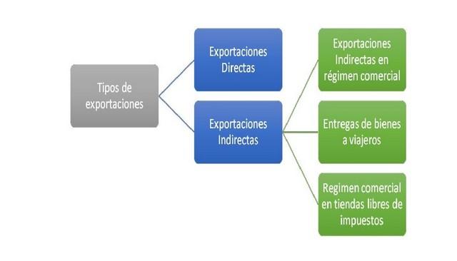 Esquema IVA exportaciones