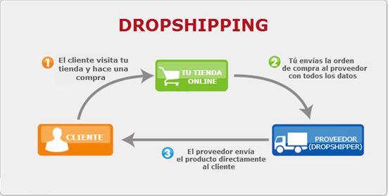 Esquema del dropshipping
